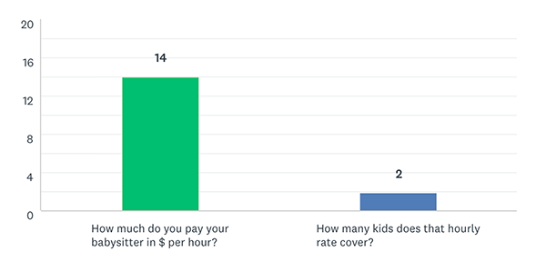 HulaQ October 2020 - How Much Do Parents Pay for their Babysitters?