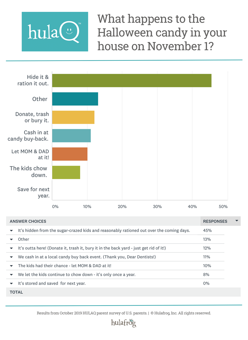 HulaQ Infographic October 2019 - What happens to your Halloween Candy on November 1